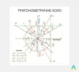 фото - Тригонометричне коло
