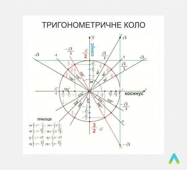 Тригонометричне коло - фото